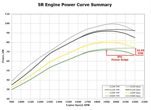 Overzicht vermogenscurve 5R Stage IIIB