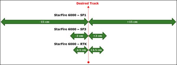 Přesnost přejezdu přijímače StarFire 6000: