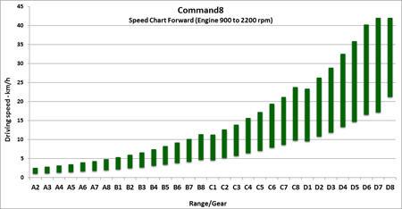 Tabulka rychlostí pro jízdu vpřed