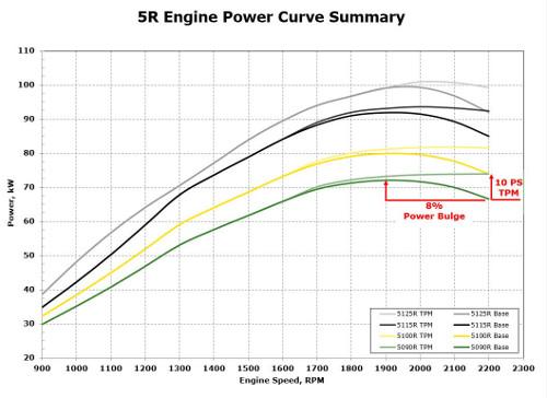 Přehled křivky výkonu motoru 5R na Stage IIIB