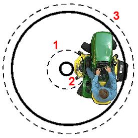 Cztery koła skrętne w porównaniu z dwoma kołami skrętnymi.