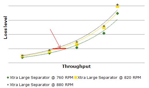 Comparação das velocidades do separador