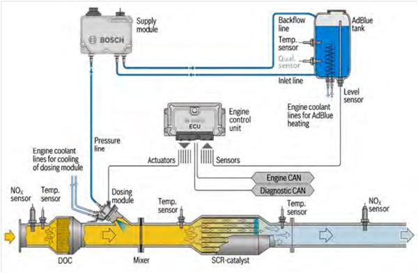 Tecnologia de redução catalítica seletiva (SCR)