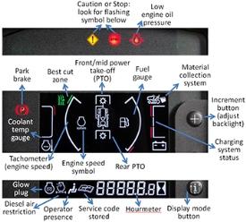 Ilustração do painel do visor com descrições