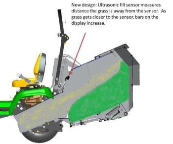 Sensor de enchimento ultrassónico