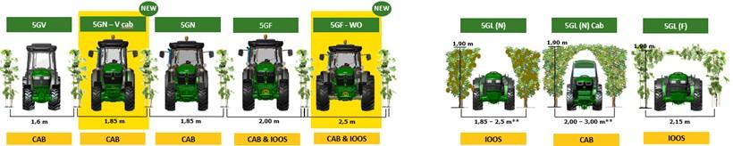 Série 5G: larguras e alturas das linhas