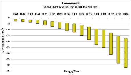 Tabela de velocidades de marcha-atrás