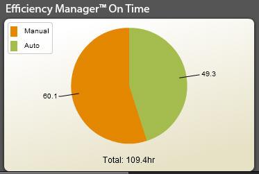 Функция определения времени работы диспетчера производительности Efficiency Manager