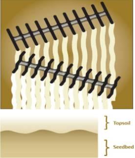 Агрессивный угол атаки задних дисковых батарей, профиль верхнего слоя почвы и семенного ложа