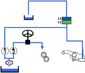 İki bağımsız pompa