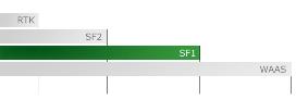 Nivel de precisión SF1