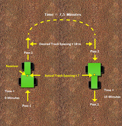 Figura 3: Precisión entre pasadas