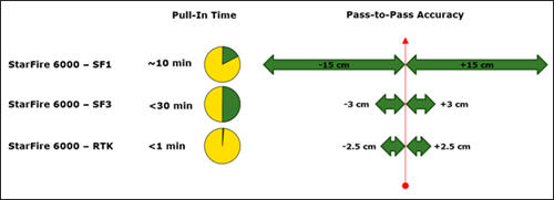 Figura 6: Tiempo de conexión del StarFire™ 6000