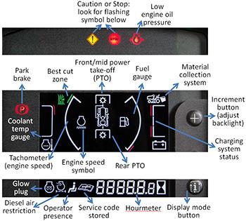 Imagen del panel de instrumentos con descripciones