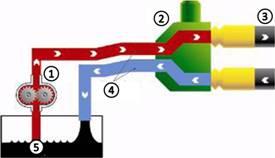 Sistema hidráulico de centro abierto de la Serie 6D