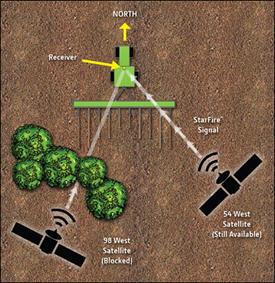 Figura 8: Rastreo de varias señales de StarFire™