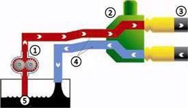 Sistema hidráulico de centro abierto de la serie 6E