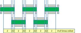 Overlap design of MTSpiral rollers