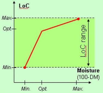 AutoLoc chart