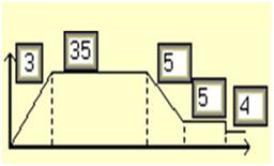Variable arm speed profile