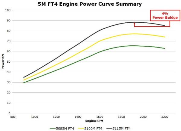5M power curve summary*