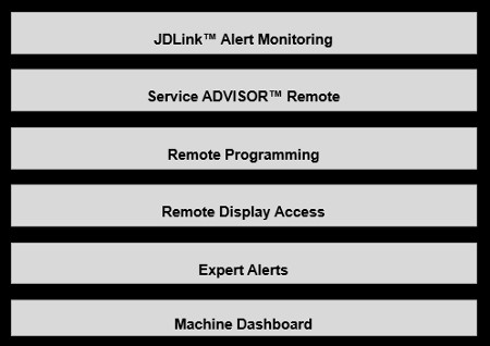 John Deere Connected Support tools