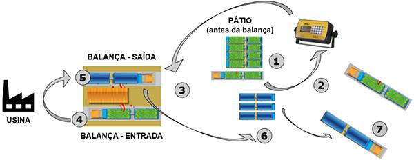 Fluxo de dados do Certificado Eletrônico de Cana - CEC