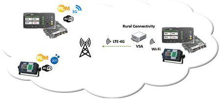 Tecnologias de transmissão de dados