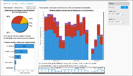 Painel Ciclo Operacional: Atividades do ciclo operacional dos pulverizadores