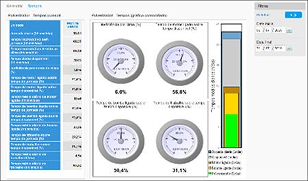 Painel tempos: Indicadores logísticos para gestão dos tempos