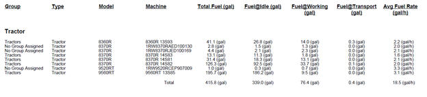 Exemplo de relatório de combustível no período de um mês