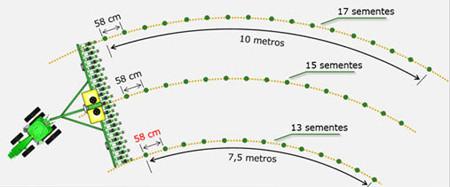 Compensação de curvas