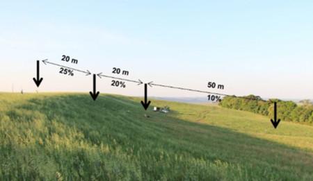 Capacidade de inclinação do M4025