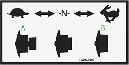 Section d'alimentation centrale à deux vitesses (A est tiré et B est poussé)