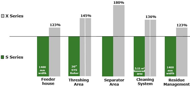 Comparaison des caractéristiques des moissonneuses-batteuses des sériesS etX