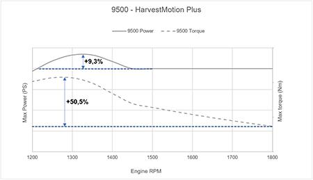 Augmentation de la puissance et du couple avec le régime du moteur sur la récolteuse de fourrage automotrice9500