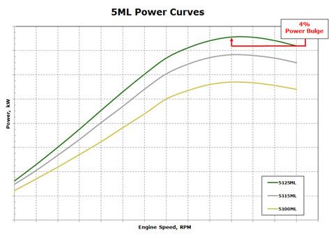 Résumé de la courbe de puissance des tracteurs5ML