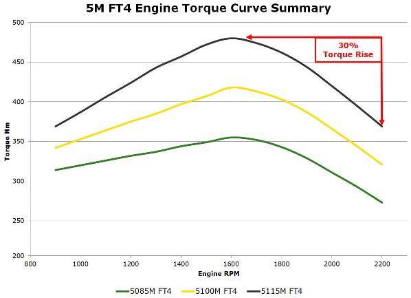 Résumé de la courbe de couple des tracteurs5M