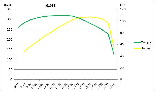 Graphique des courbes de couple moteur6105E