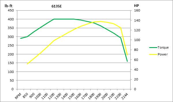 Graphique des courbes de couple moteur6135E