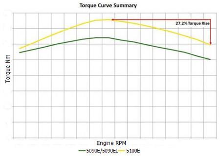 Résumé de la courbe de couple des tracteurs5E à 4cylindres