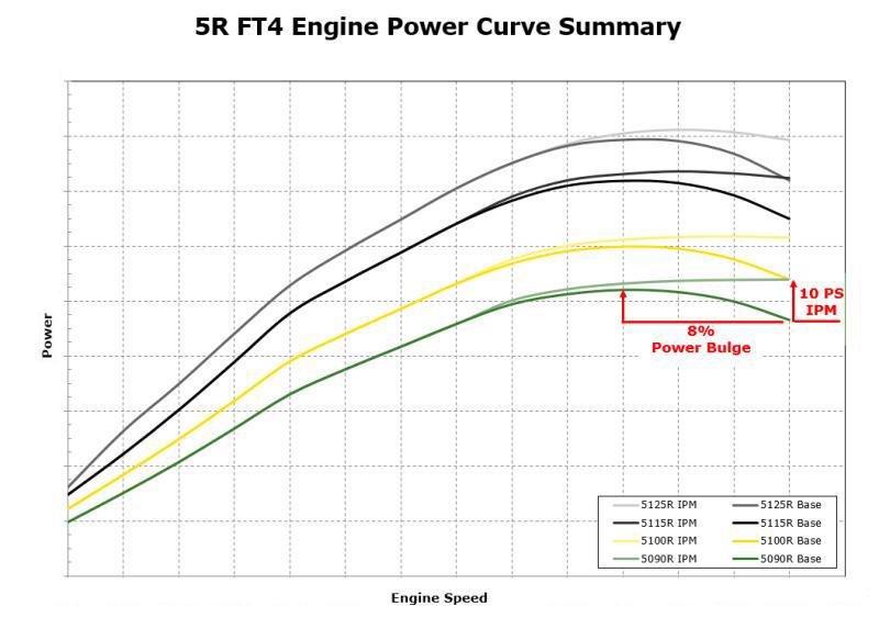 Résumé de la courbe de puissance des tracteurs5R