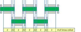 Überlappungskonstruktion der MTSpiral-Rollen
