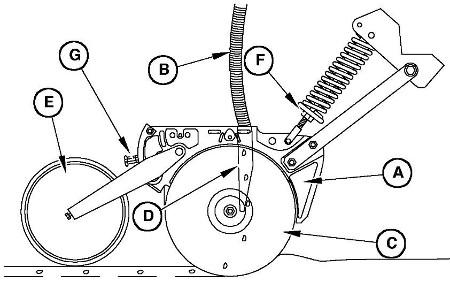Komponenten de Furchenziehers