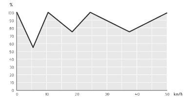 Mechanischer Anteil des Kraftflusses beim 7R-AutoPowr-Getriebe