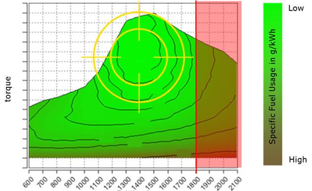 Consumo específico de combustible en el intervalo de rpm
