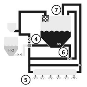 Circuito de pulverización