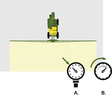 Fréquence d'impulsion élevée: A. Pression, B. Vitesse