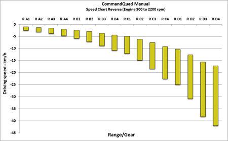 Tableau des vitesses de marche arrière