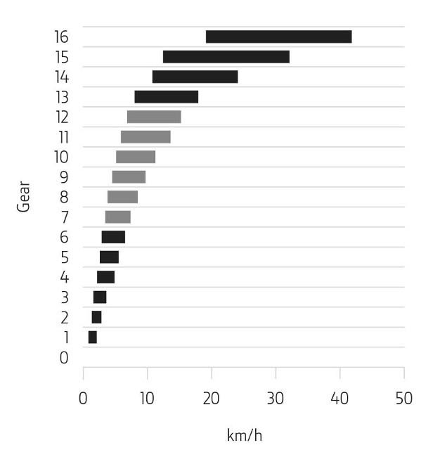 Six rapports entre 4 et 12km/h (entre 2,5 et 7,5mph)